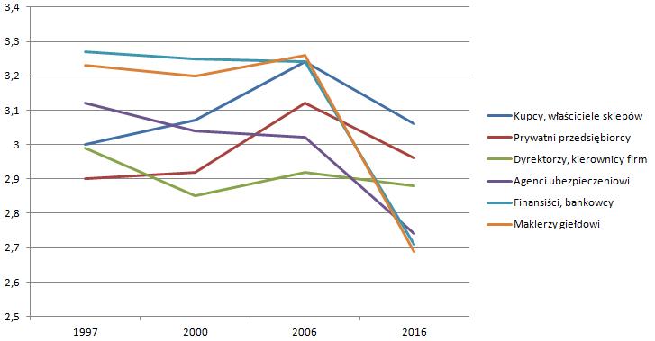 Na podstawie danych CBOS
