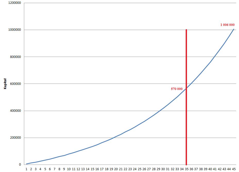 35 i 45 lat oszczedzania