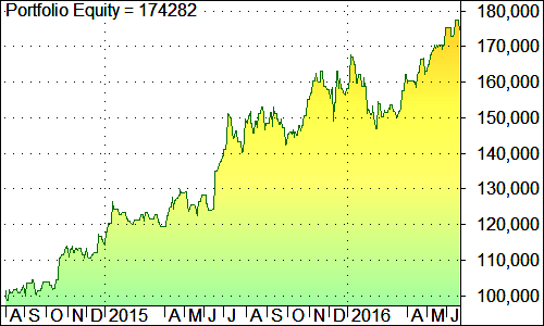 futy_intraday