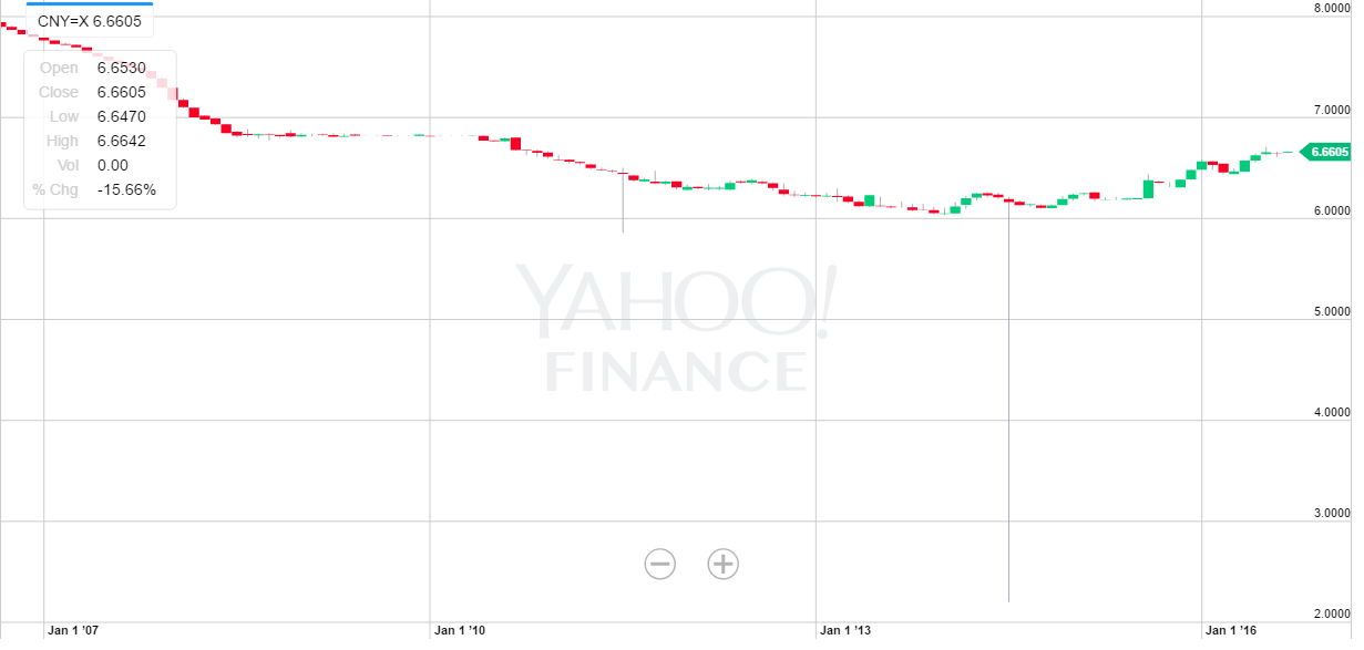Za Yahoo Finance