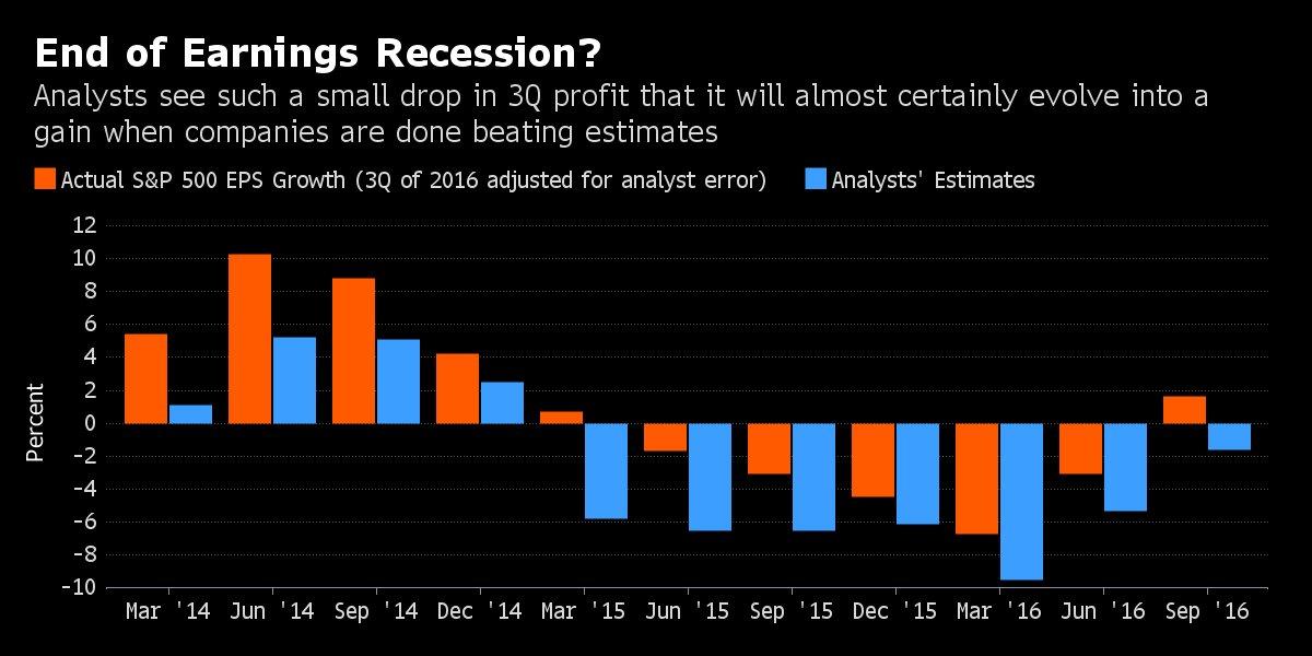 end-recession