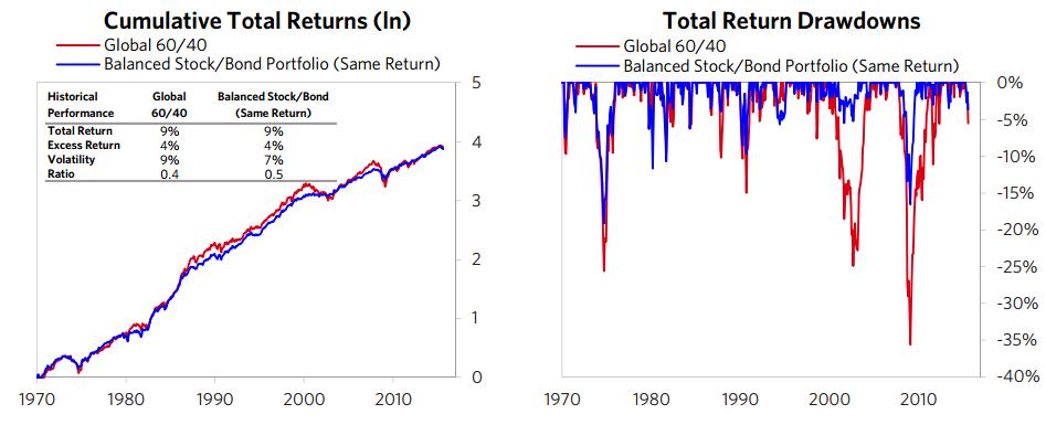 risk-parity-vs60-40