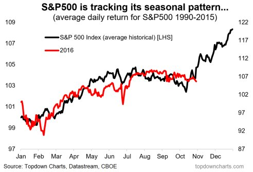 sp500-seasonal