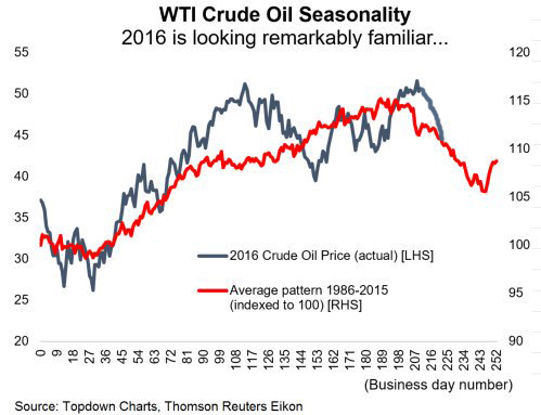 oil-pattern