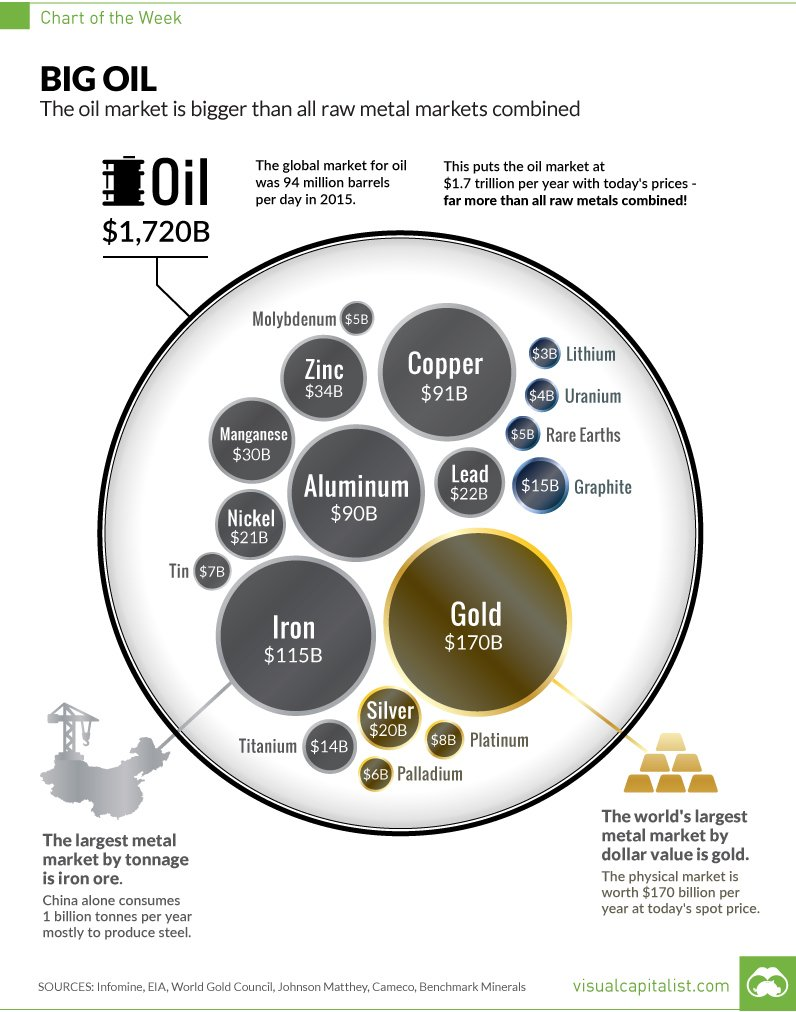 oil-biggest