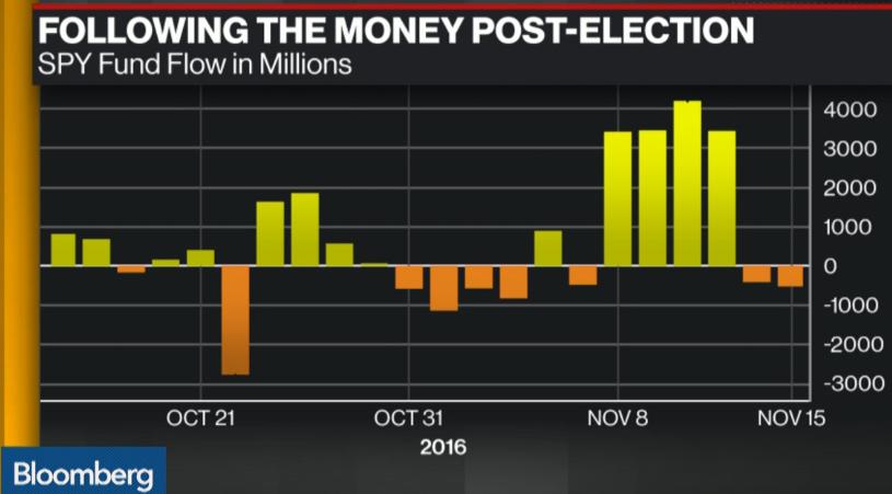 post-election-flow