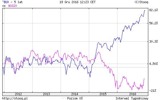 Zmiana BUX i WIG20 od grudnia 2011