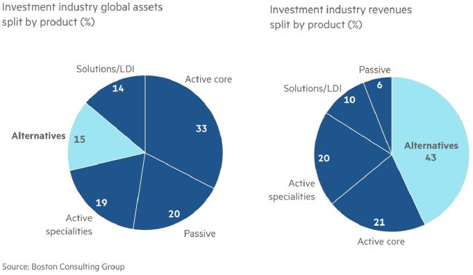 Produkty inwestycyjne: zarządzane aktywa i generowane przychody
