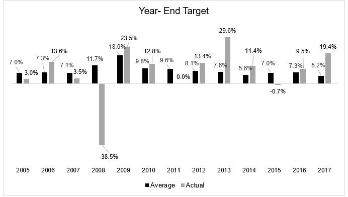 Konsensus rynkowy i wyniki SP 500