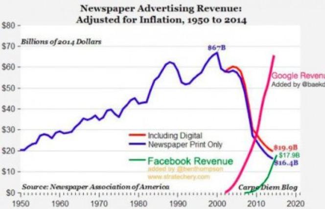 Przychody z reklam prasy, Google i Facebook