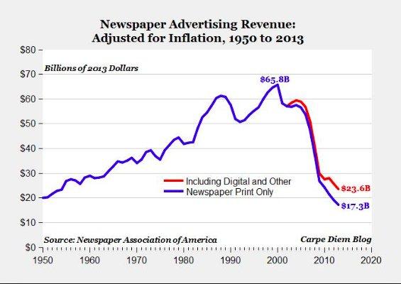 Przychody z reklam sektora prasy w USA