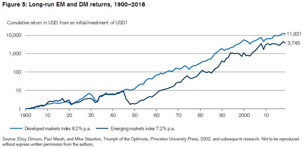 Rynki wschodzące i rynki rozwinięte 1900-2018