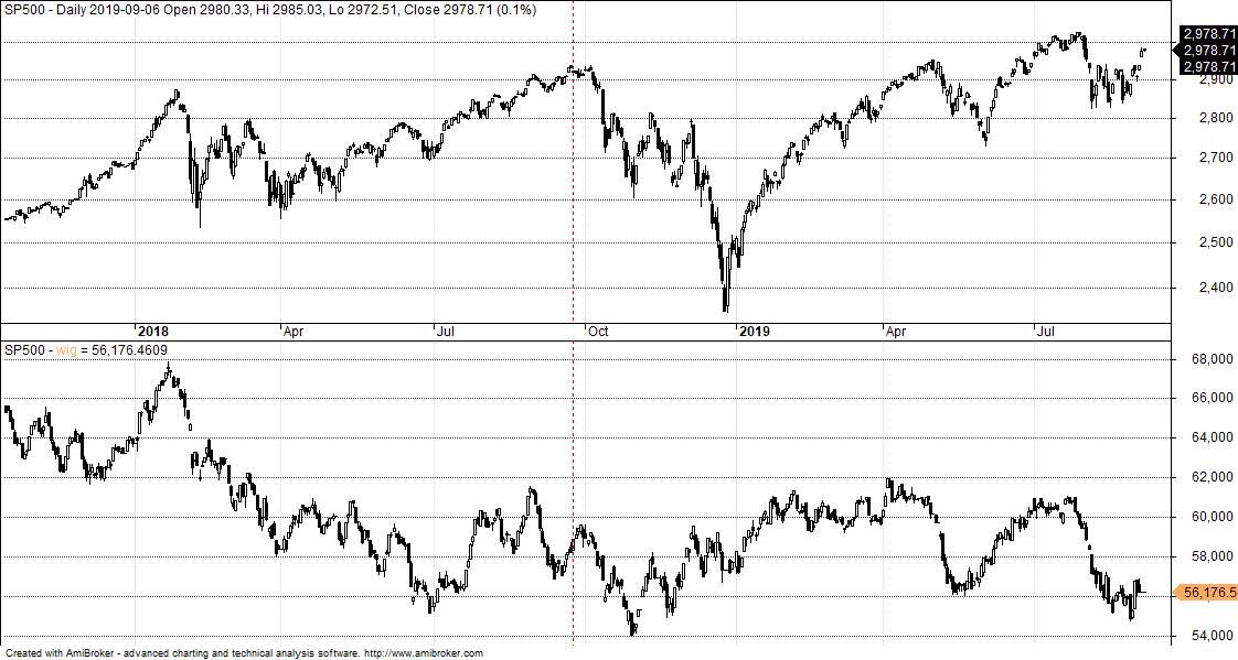 WIG i SP500 po zmianie klasyfikacji przez FTSE Russell