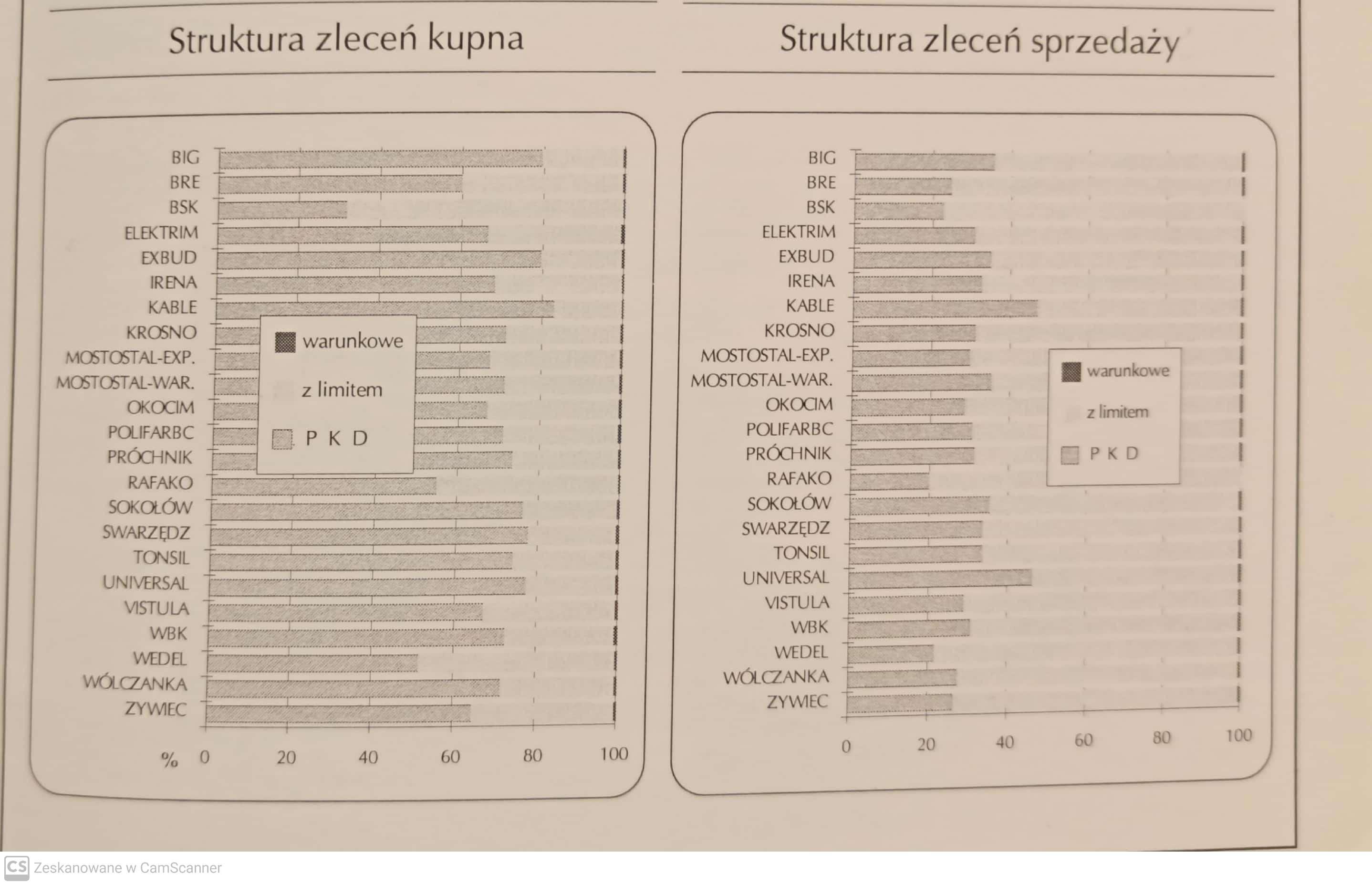 Struktura zleceń I kw 1994